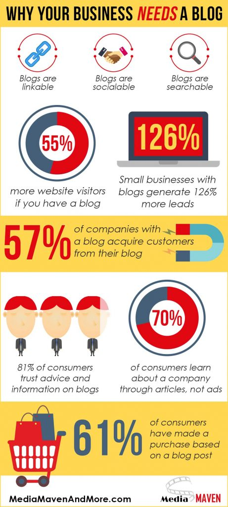 infographic-about-blogging